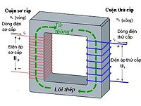 nguyên tắc hoạt động của máy biến áp