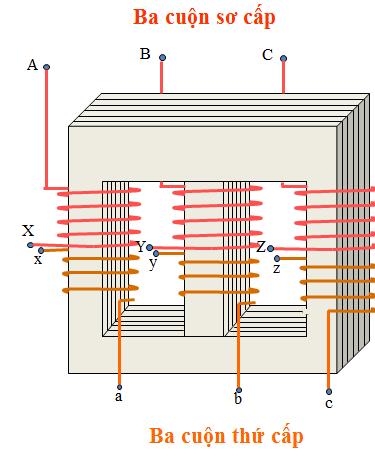 máy biến áp 3 pha cuộn 3 dây